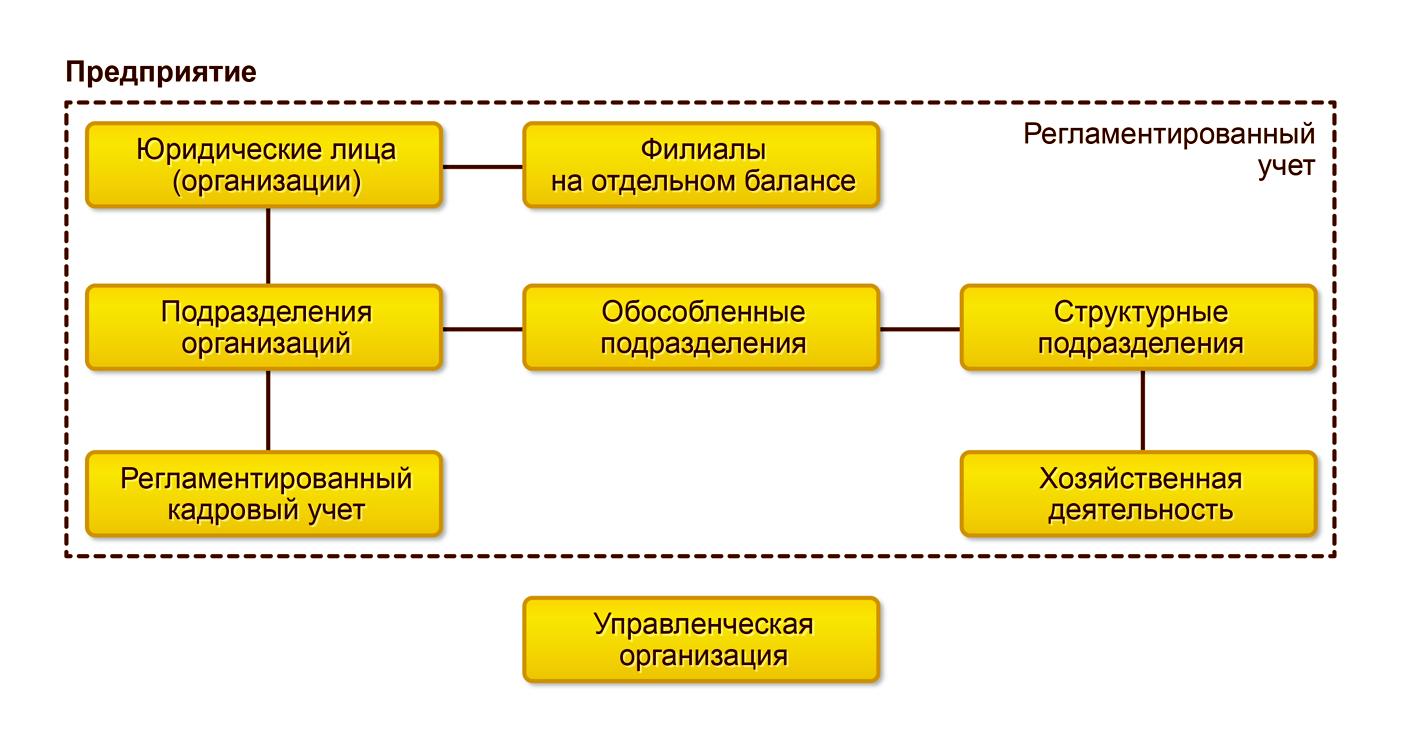 Предприятие как юридическое лицо в схеме